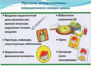 Причины гипергликемии