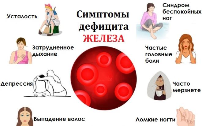 Симптомы дефицита железа