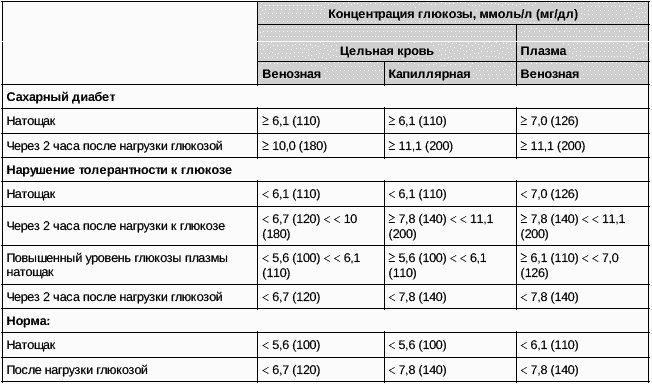 Крови сахара анализы при в беременности показатели общего клинического крови расшифровка ребенок анализа