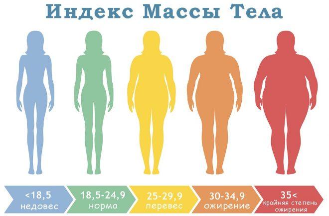 Таблица индекса набора веса